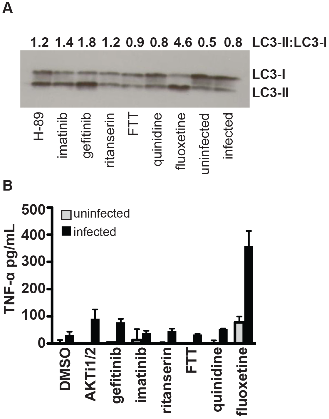 Specific compounds enhance autophagy or inflammatory cytokine release.