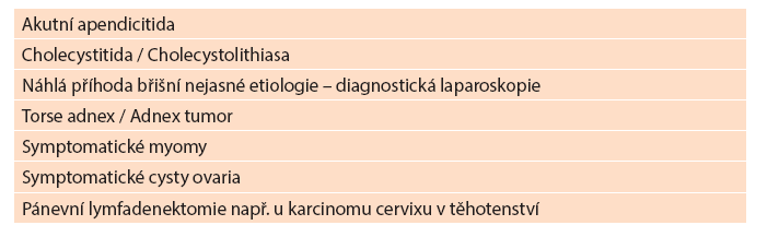 Indikace laparoskopie v těhotenství Tab. 4: Indications of laparoscopic surgery in pregnancy