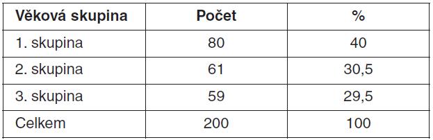 Rozložení věkových skupin v souboru populace