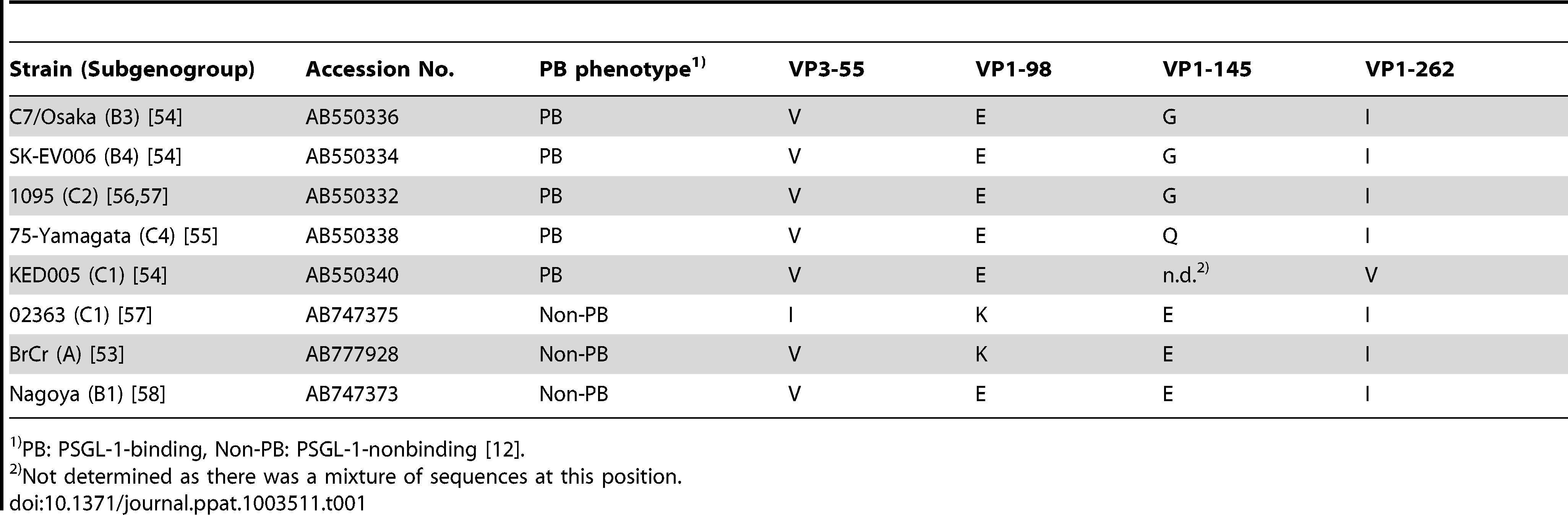 Representation among EV71 isolates of the four amino acids found to differ between KED005 and 02363.