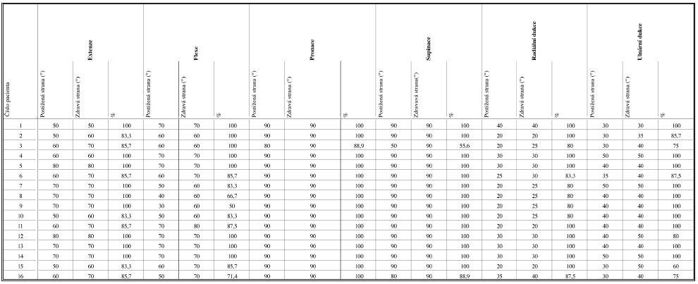 Funkční výsledky po 1 roce Tab. 3. Functional results at one year