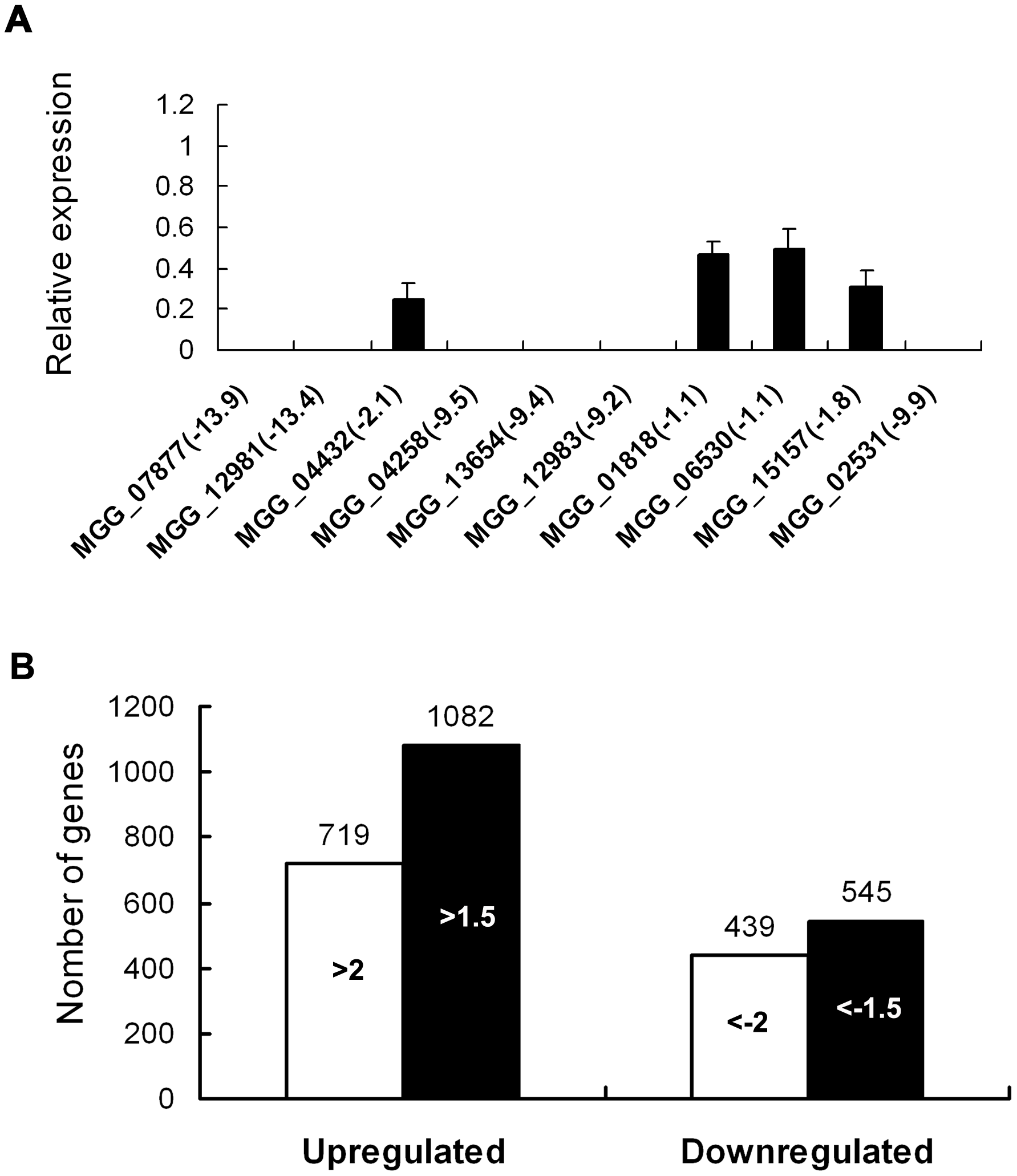 Differential gene expression analysis on transcriptomes of the <i>Δmosom1</i> mutant and Guy11 strains.