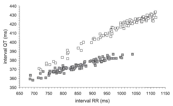 Závislost intervalu QT na intervalu RR u dvou zdravých jedinců mužského pohlaví starých 29 (prázné čtverečky) a 31 let (plné čtverečky)