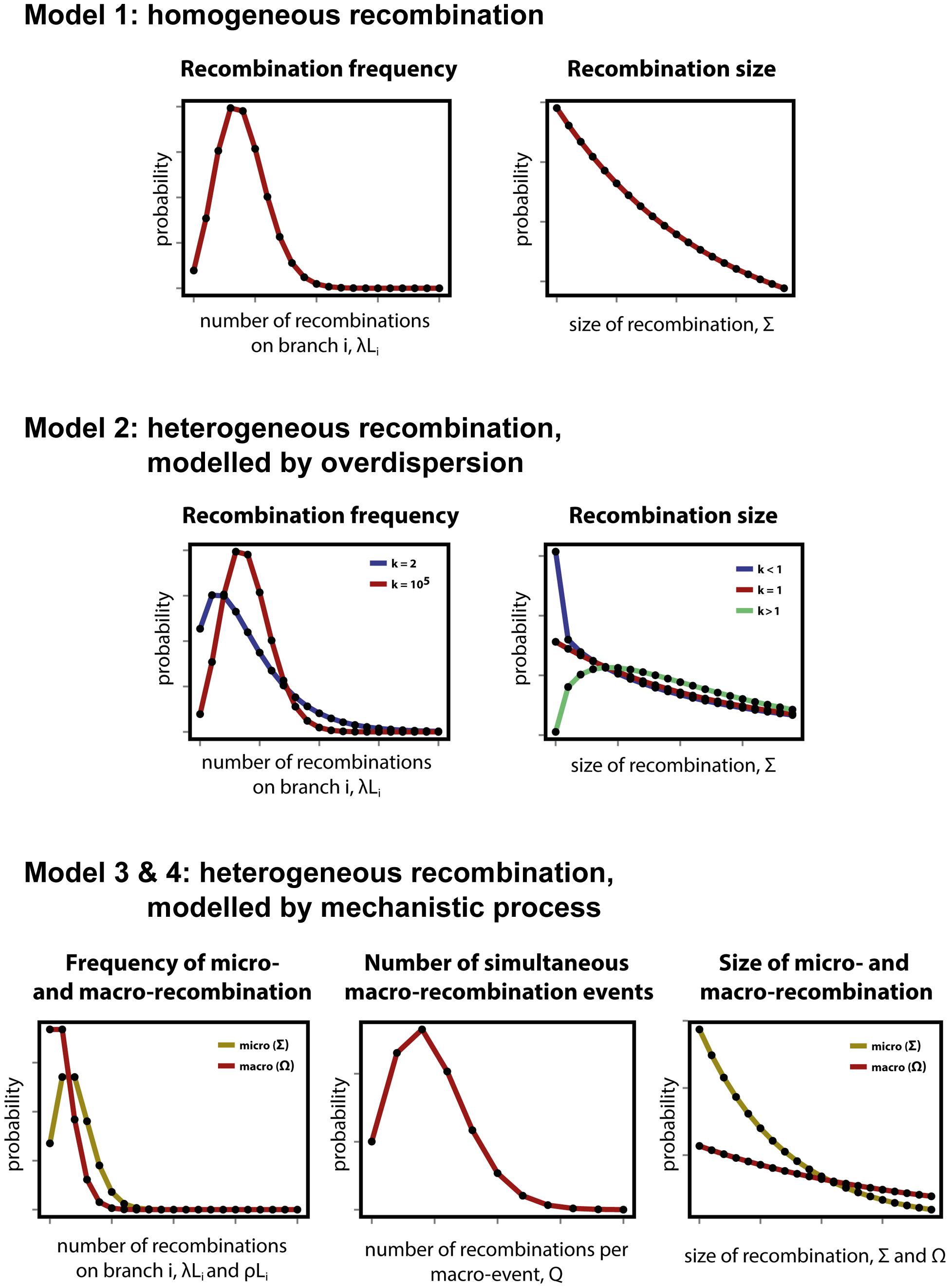 Modelling heterogeneity in pneumococcal data.