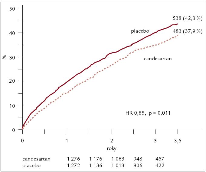 Výsledky studie CHARM ADDED – kardiovaskulární mortalita, nebo hospitalizace pro srdeční selhání.
