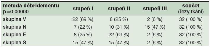 Vyjádření rozložení stupňů TDD v jednotlivých skupinách débridementu V, N, E a S<sup>1</sup>