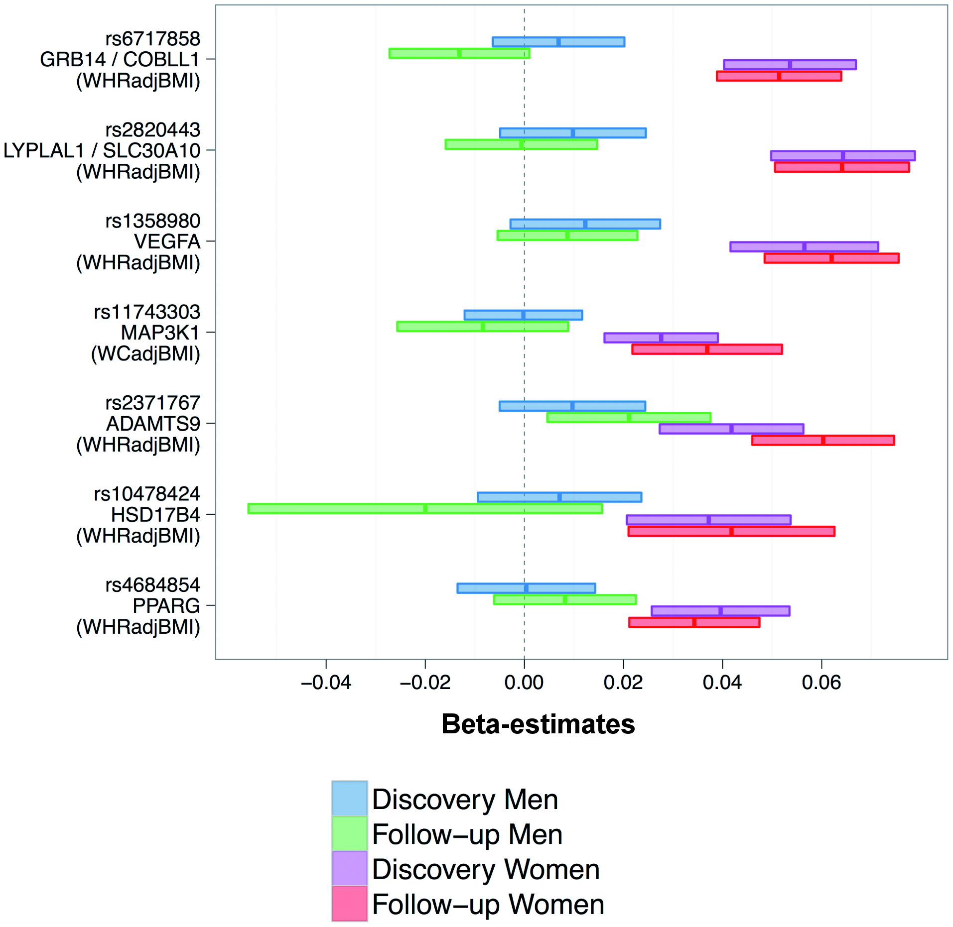 Consistently higher effect sizes for women for all seven loci.