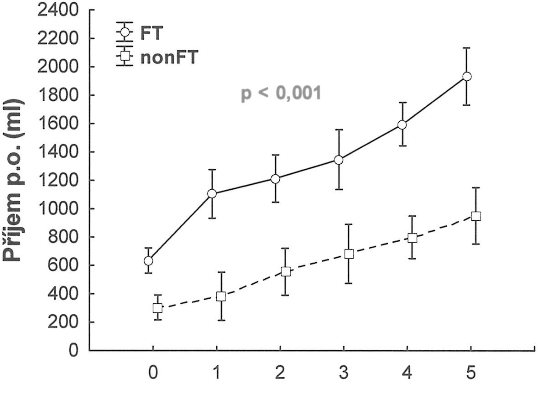 Perorální příjem ve dnech 0–5 po operaci Graph 3. Postoperative oral intake, days 0–5