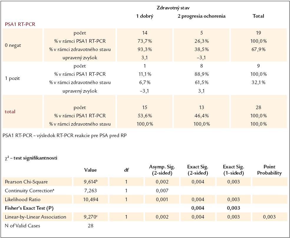 Kontingenčná tabuľka vzťahu výsledku RT‑PCR reakcie pre PSA pred RP a súčasného zdravotného stavu pacientov.