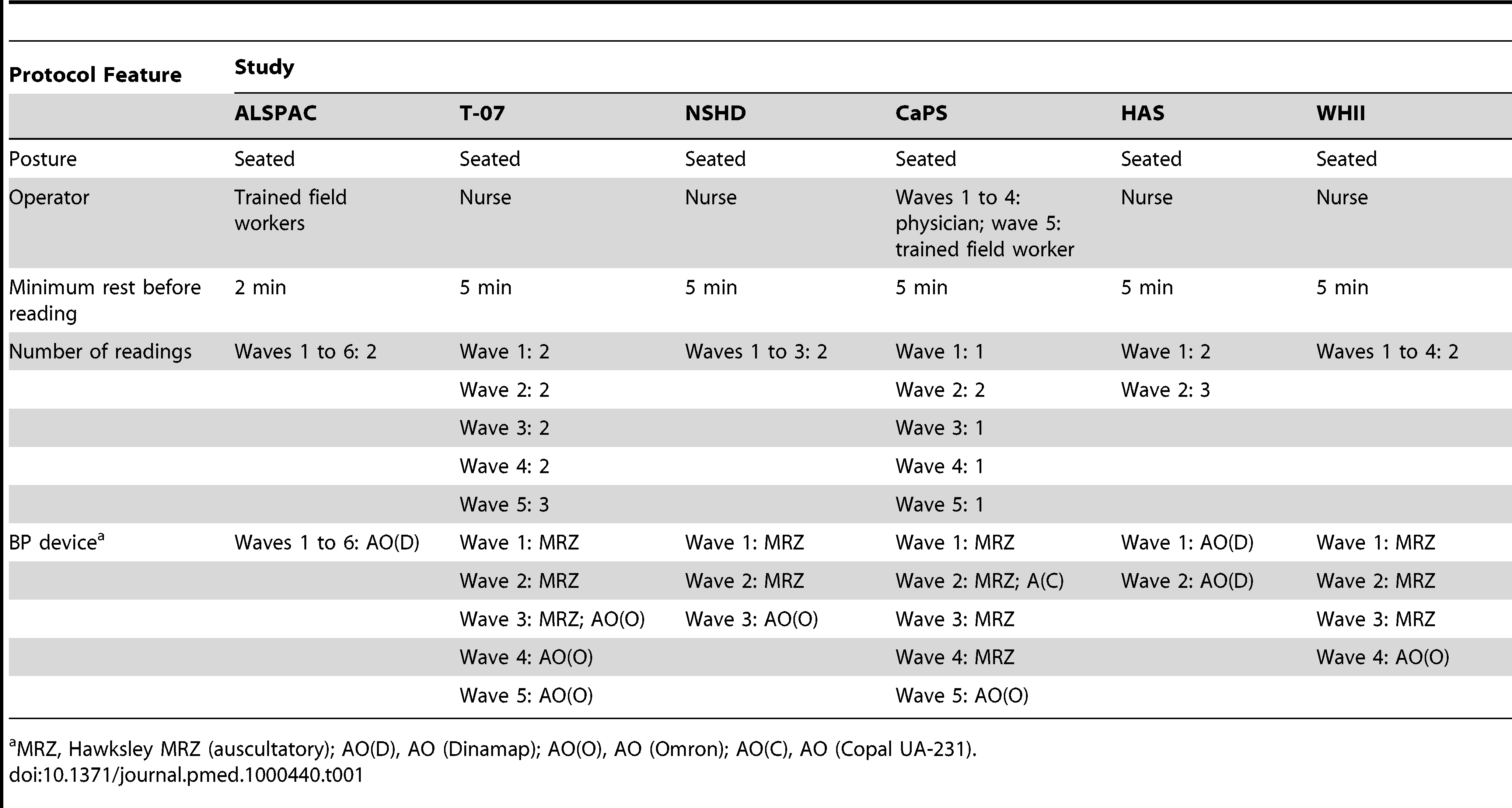 Blood pressure measurement protocols used in each cohort at each wave.