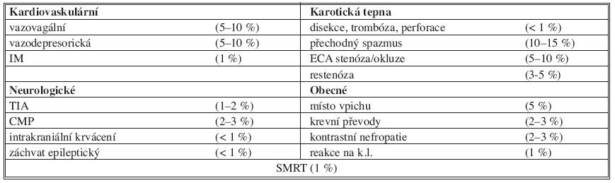 Komplikace PTAS. ACCF/SCAI/SVMB/SIR/ASITN Tab. 3. PTAS complications. ACCF/SCAI/SVMB/SIR/ASITN Clinical Expert Consensus Document