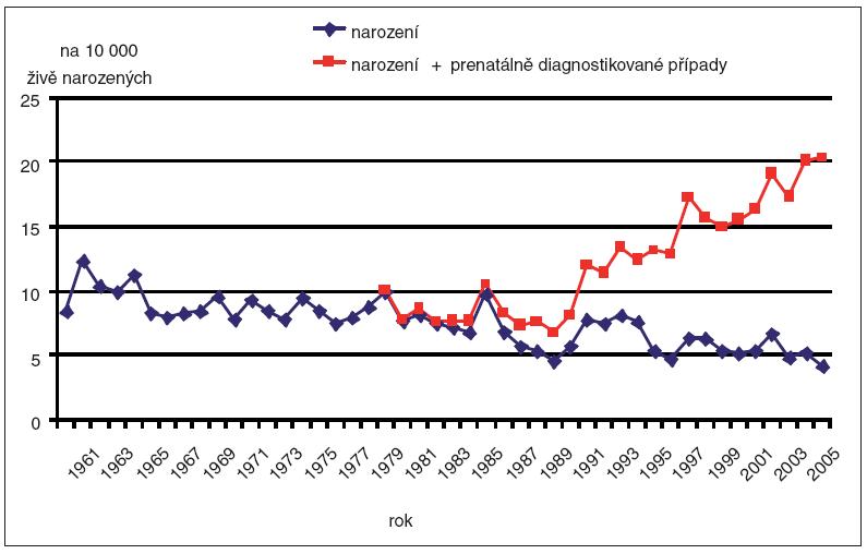 Incidence prenatální diagnostiky a dětí narozených s Downovým syndromem v ČR, 1961–2006