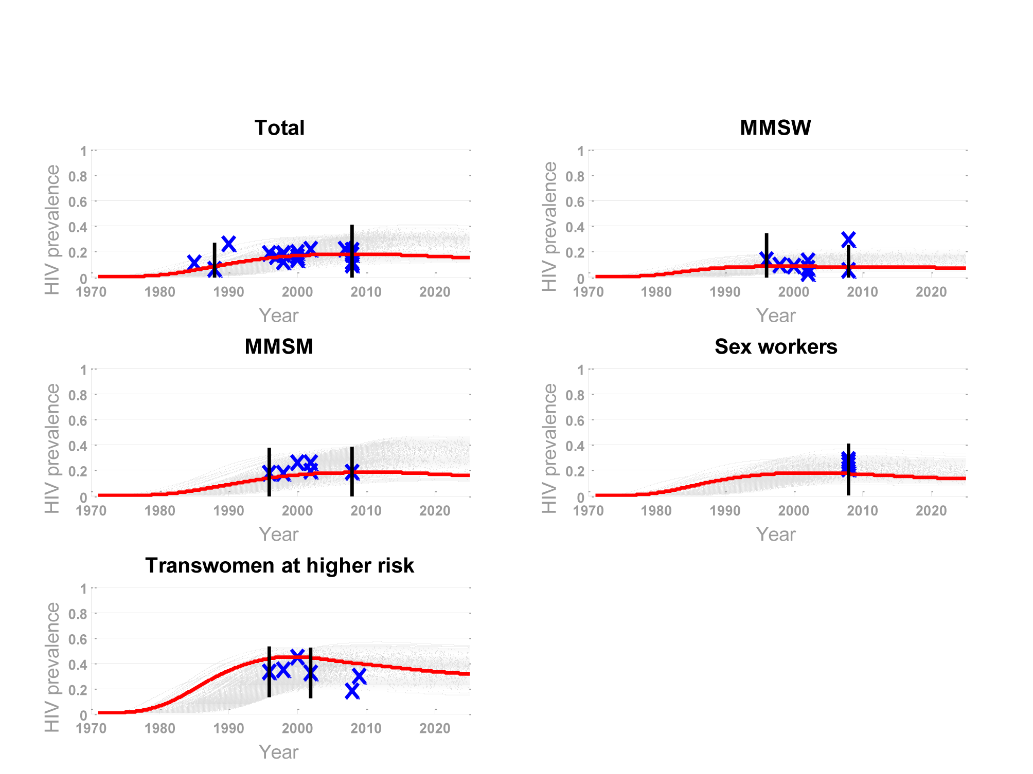 Selected model runs and best fit based on prevalence data for four subgroups and the overall population.
