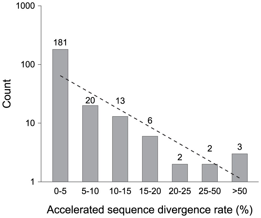 Pseudogenes classified by their acceleration in rates of sequence divergence.