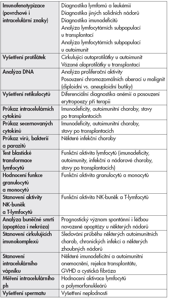 Možnosti využití průtokové cytometrie.
