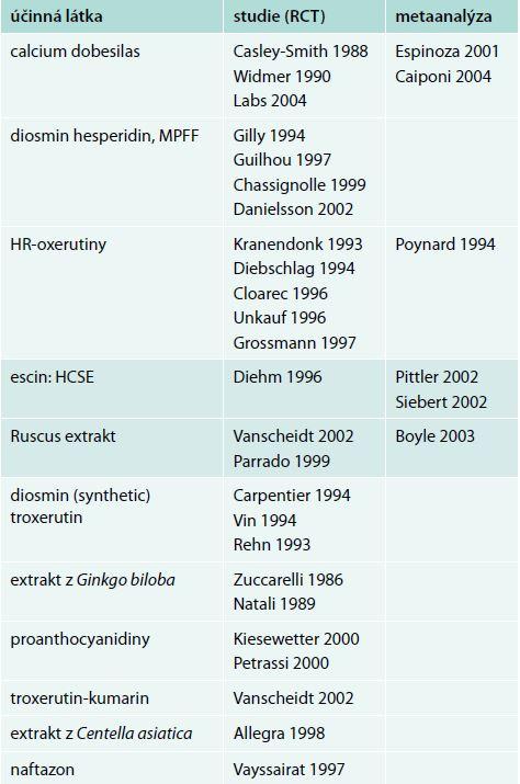 Studie, ze kterých konsenzus z roku 2005 vychází