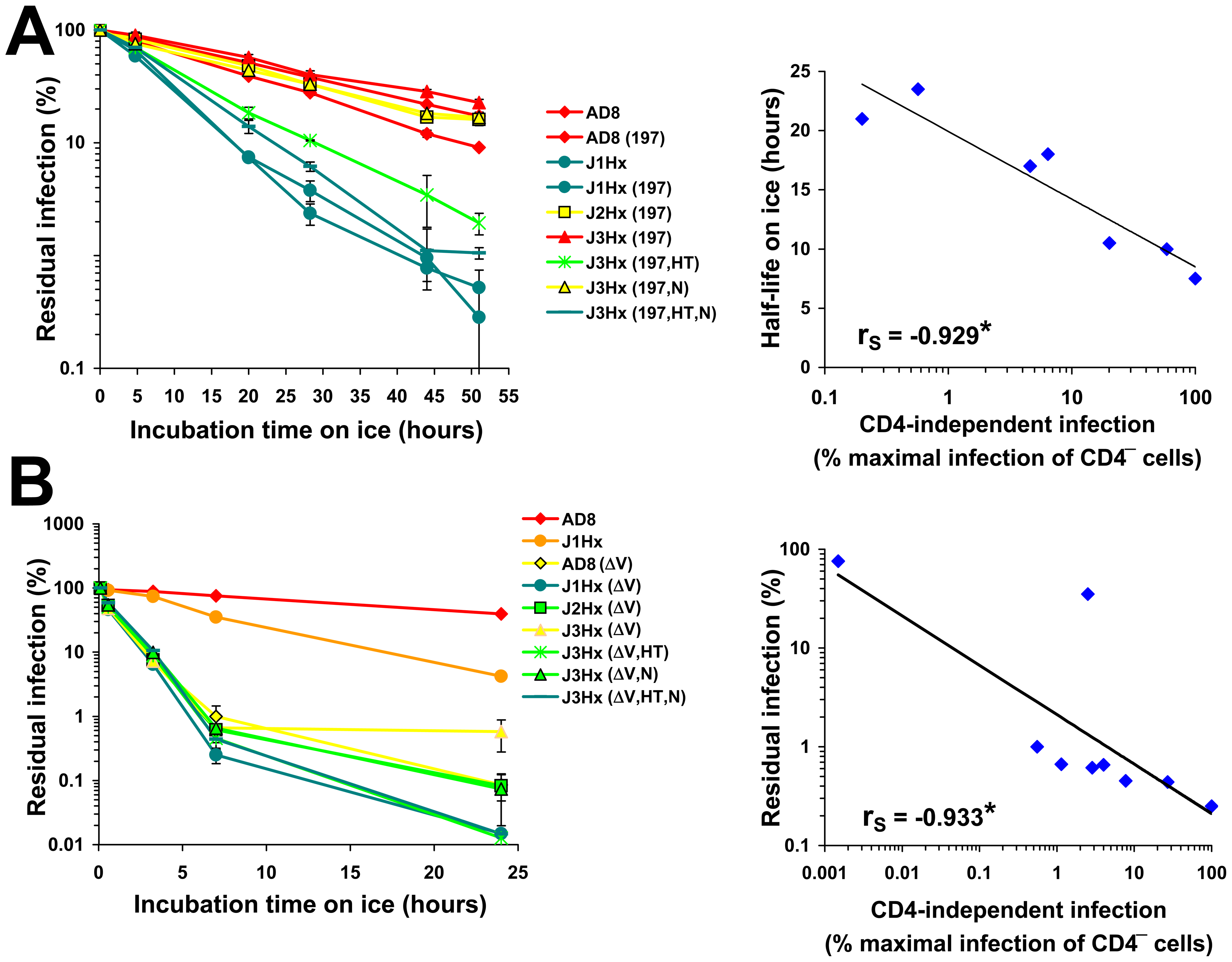 Relationship between CD4 Independence and cold sensitivity.