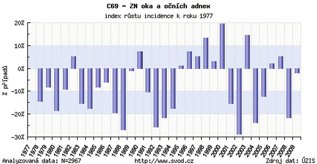 Zhubný nádor oka a adnex v ČR – index rastu incidencie k r. 1977 (výskyt na 100 000 obyvateľov v porovnaní s r. 1977)