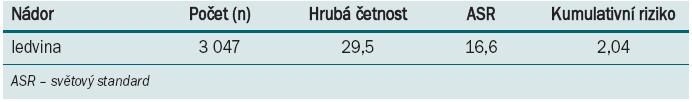 Porovnání hrubé incidence všech nádorových onemocnění ledvin v ČR se světovým průměrem (2008) [33].