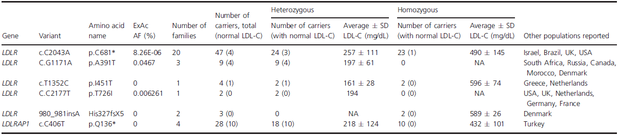 List of all different genetic variants causing FH in Lebanon with their respective inheritance pattern.