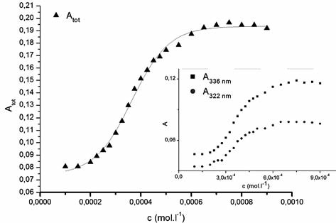 The dependence of the sum of absorbances of main pyrene peaks A<sub>tot</sub> vs. concentration of studied compound (c) 1182-RM-12-14 in 0.1M ethanol solution Inset: Dependence of absorbances (A) of pyrene peaks (322 nm a 336 nm) vs. concentration
