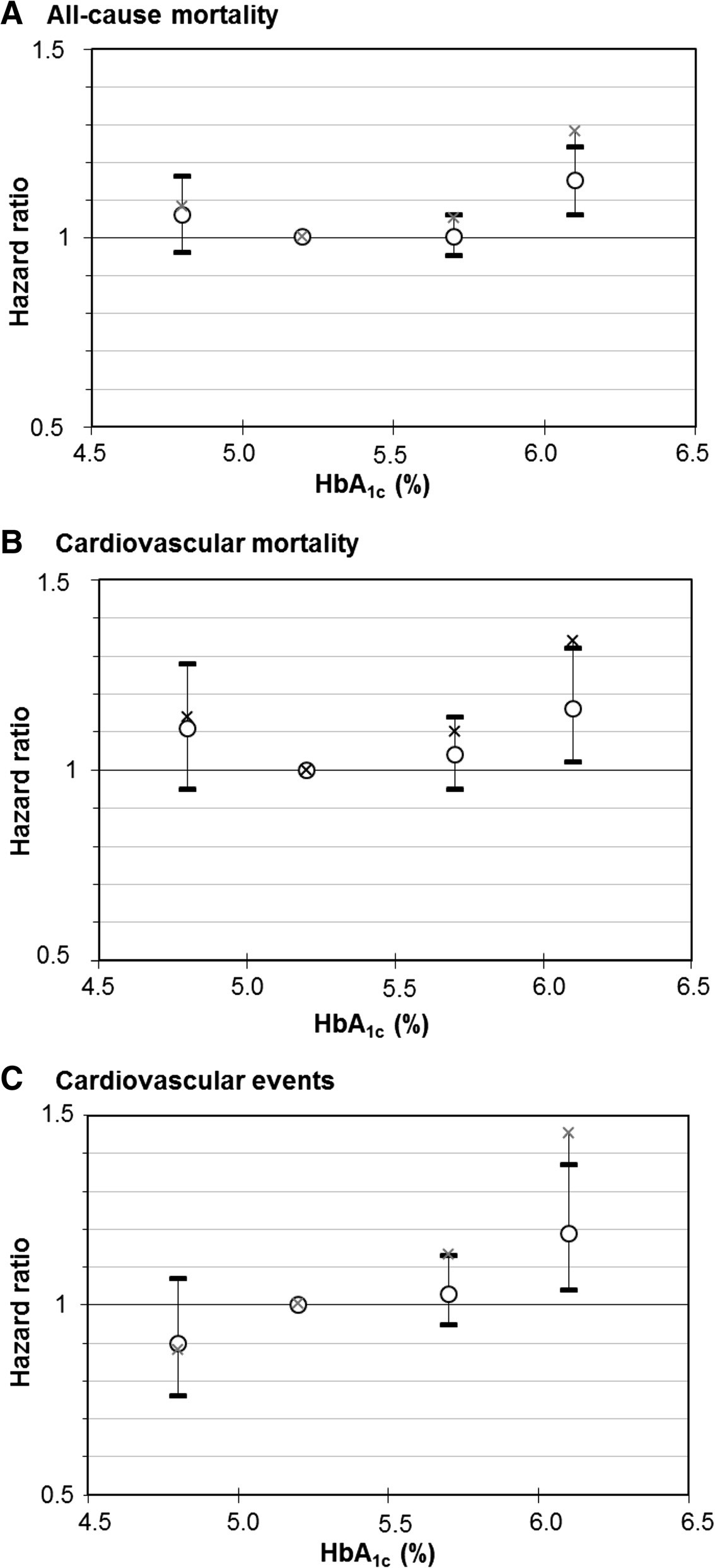 """Dose-response relationship of meta-analyzed associations of HbA<sub>1c</sub> levels with (a) all-cause mortality, (b) cardiovascular mortality and (c) cardiovascular outcomes in subjects without diabetes mellitus with increasing adjustment for potential confounders. Crosses, point estimates of """"simple"""" model; circles with 95 % confidence intervals, effect estimates of """"full"""" model. Reference group: HbA<sub>1c</sub> 5.0 to <5.5 % (31 to <37 mmol/mol)"""
