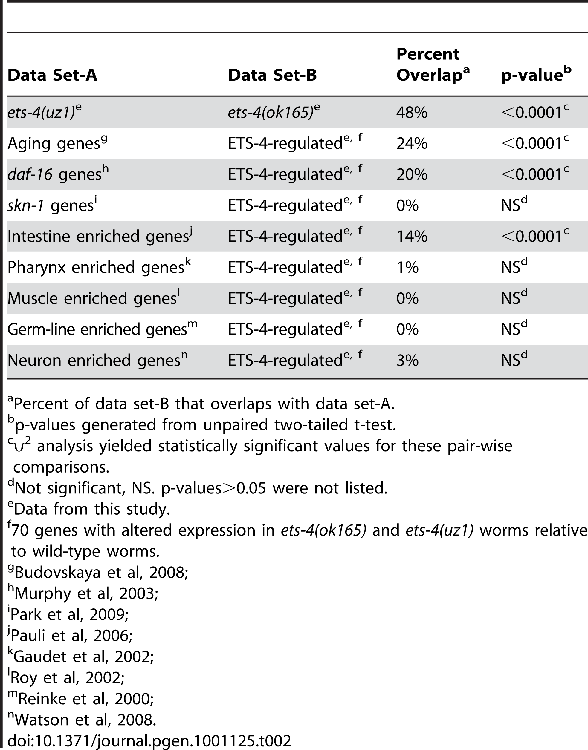 Comparison of Genes Altered in <i>ets-4</i> Mutant Worms to Other Published Gene Lists.