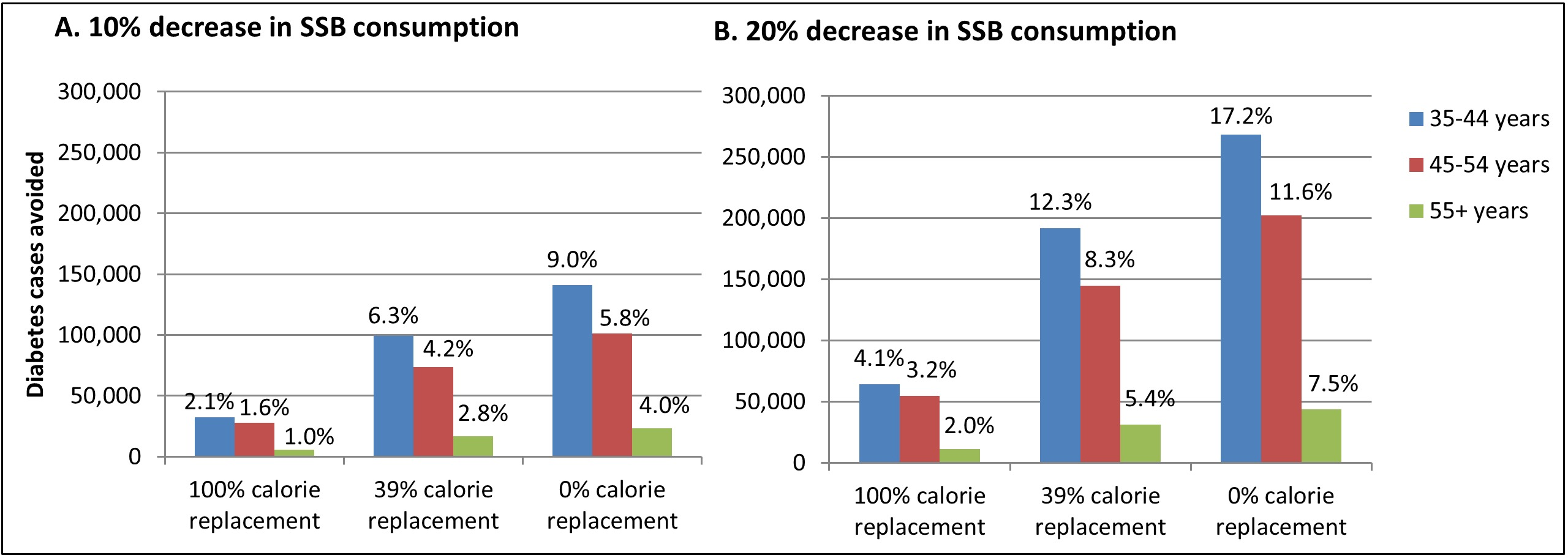 Incident cases of diabetes prevented during 2013–2022 under different intervention scenarios, with results for each scenario stratified by age group.