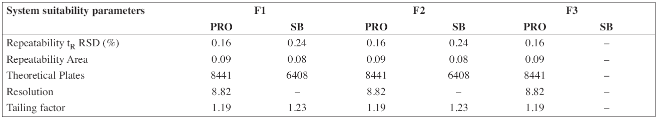 System suitability parameters of HPLC method for determination of propranolol hydrochloride (PRO) and sodium benzoate (SB)