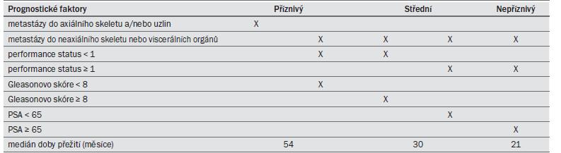 Tab. 13.1. Prognostické faktory u různorodé populace pacientů s pokročilým KP ve stadiu M1 [3].