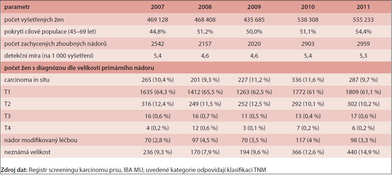 Základní výsledky programu screeningu karcinomu prsu v letech 2007–2011