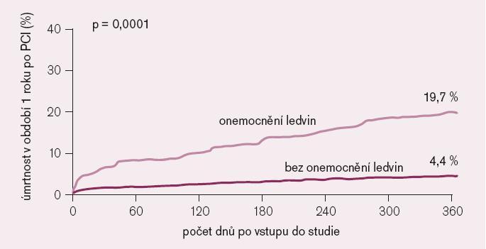 Úmrtnost v období 1 roku po PCI [23].