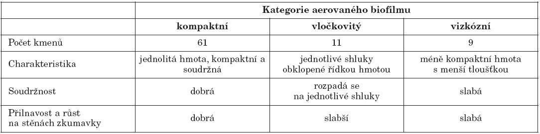 Charakteristika jednotlivých kategorií aerovaného biofilmu a počty kmenů, které vytvářely daný typ biofilmu  Table 1. Characteristics of Aerated Biofilm and Nos. of biofilm producing strains by biofilm type