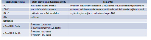 Tab. 15.17 | Efekt pravidelnej fyzickej aktivity na lipidy a lipoproteíny
