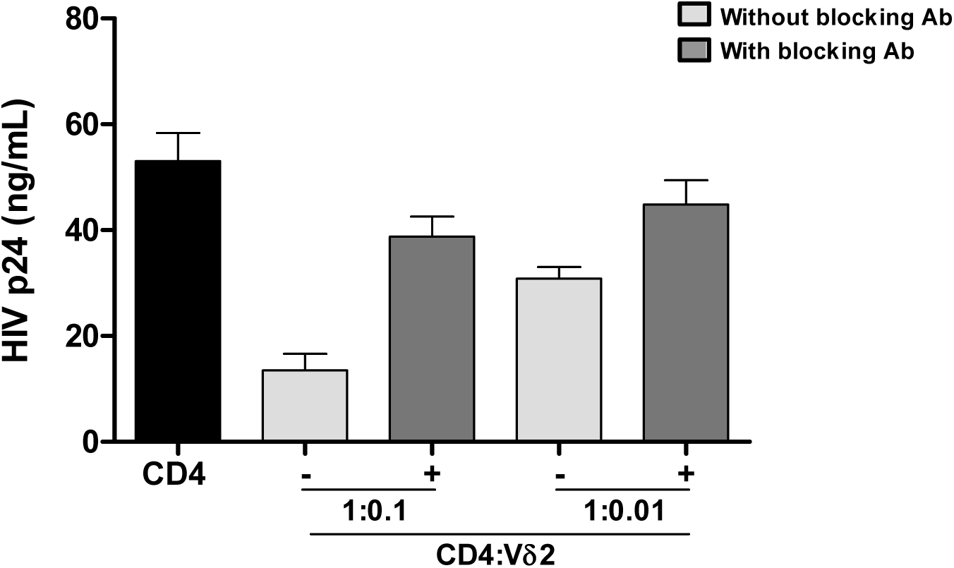 Vδ2 cells exhibit potent anti-HIV activity <i>in vitro</i>.