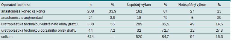 Operační techniky a výsledky u 614 pacientů.
