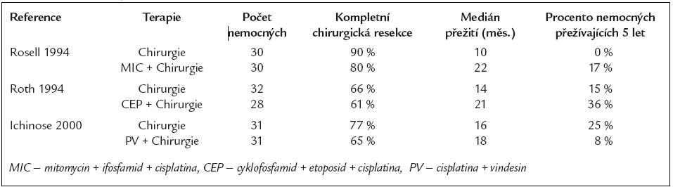 Randomizované studie hodnotící účinek chirurgické léčby samotné oproti neoadjuvantní chemoterapii s následnou chirurgickou léčbou u NSCLC stadia IIIA.