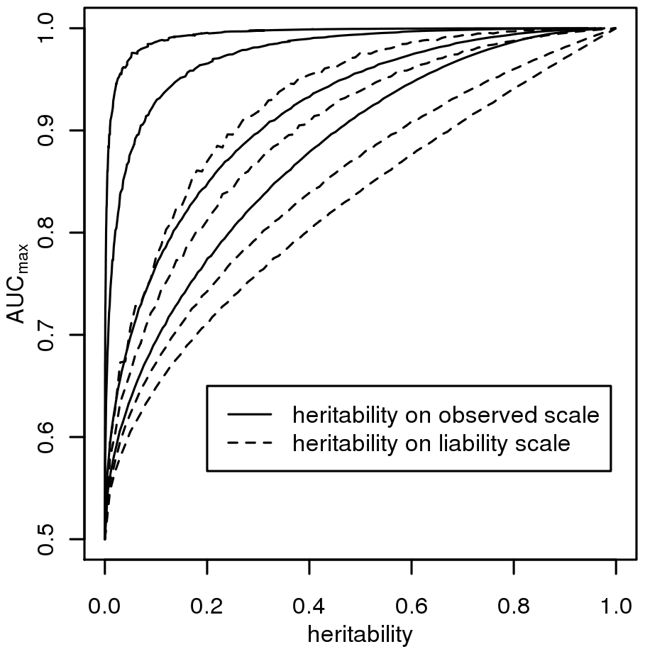 The relationship between maximum AUC (<i>AUC<sub>max</sub></i>) from a genomic profile and heritability on the liability scale  (dashed line) or heritability on the observed scale  (solid line), for disease prevalences in order from top left, <i>K</i> = 0.001, 0.01, 0.1, 0.3.