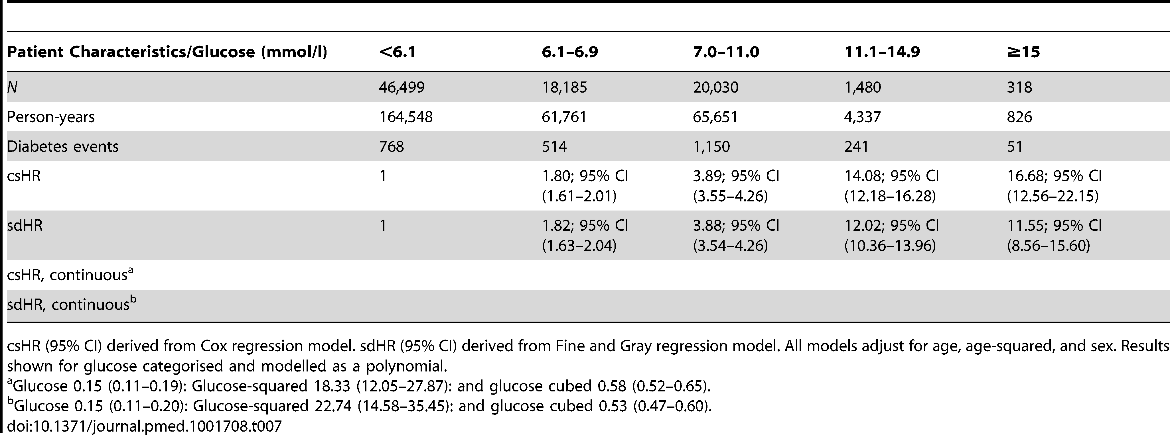 Diabetes according to admission glucose from competing risks analysis.