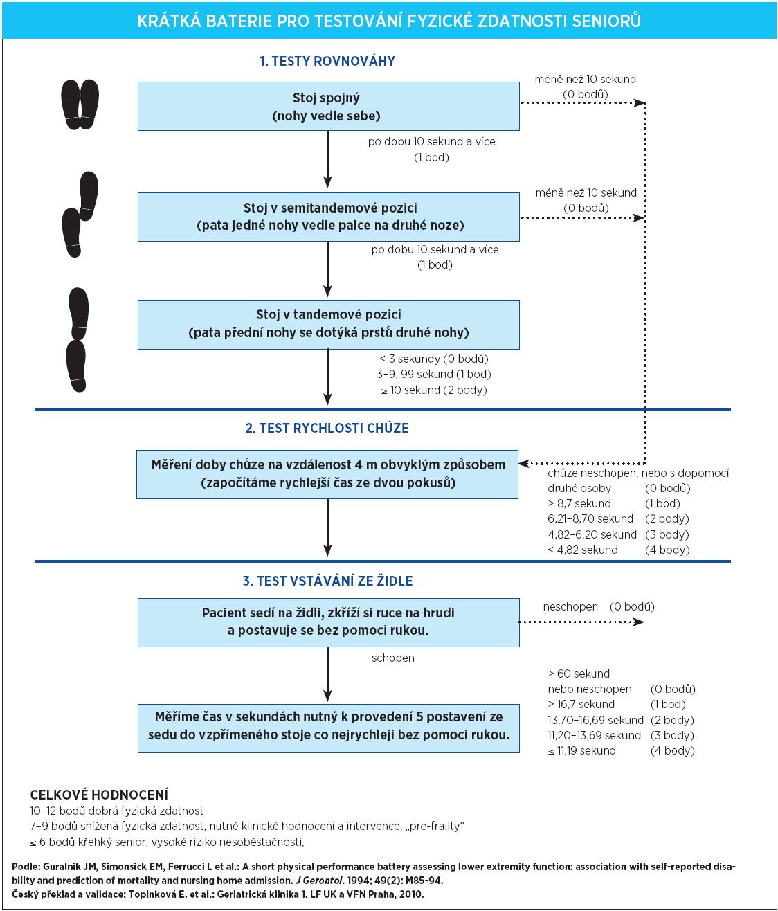 Příloha 1. Krátká baterie pro testování fyzické zdatnosti seniorů a skórování jednotlivých položek