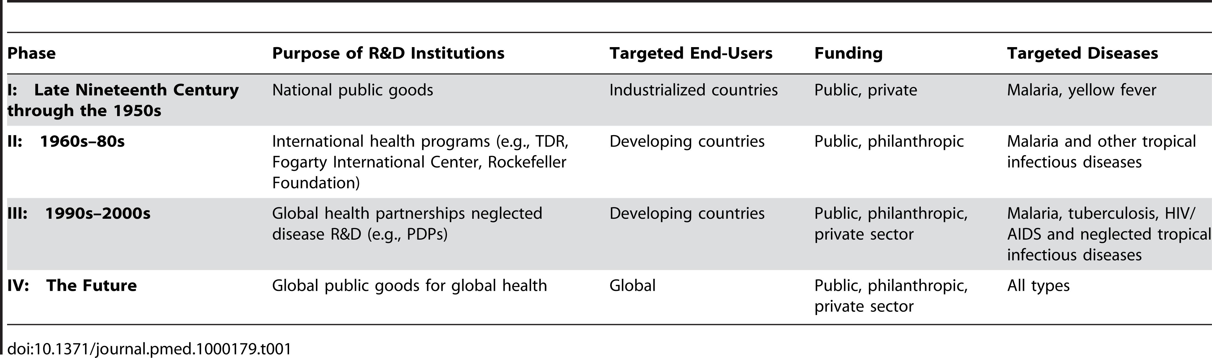 Evolution of institutional arrangements for malaria R&D.
