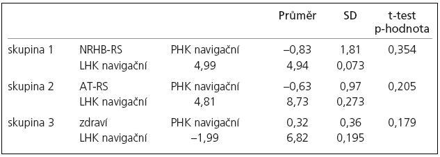 Rozdíl proporce aktivovaných voxelů na statistické úrovni pro ruku navigační ku tandemové u prvního a druhého vyšetření.