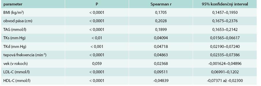 Korelácie hladiny kyseliny močovej k vybraným sledovaným parametrom u žien