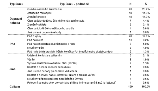 Procentuální zastoupení traumat podle mechanismu úrazu (zdroj ÚRČR 2009) 