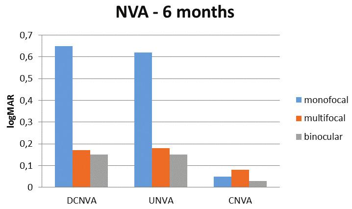 Průměrná zraková ostrost do blízka (logMAR) 6 měsíců po operaci