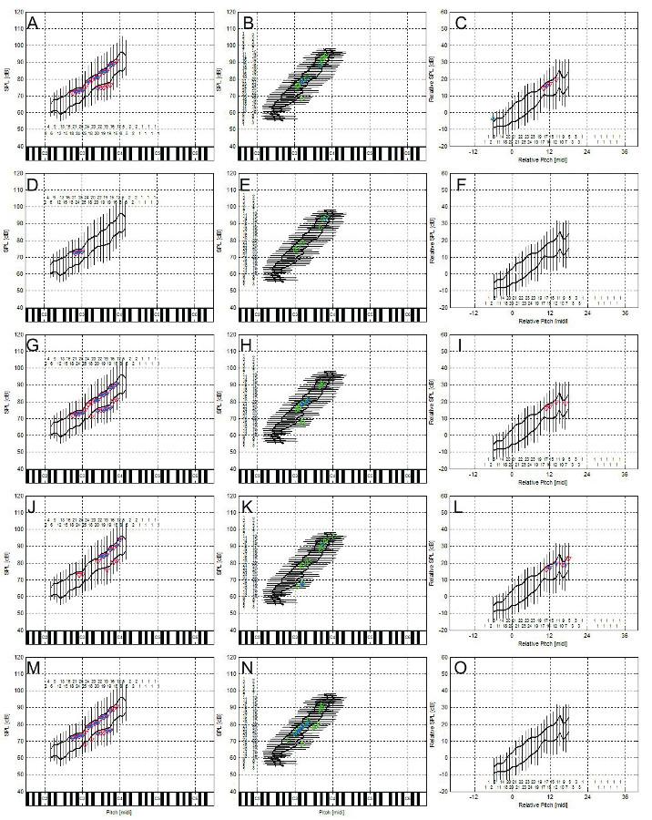 Korelace percepčních hodnocení s obrysovými křivkami hlasového pole při volání: A-C) celkový stupeň poruchy hlasu, D-F) chraplavost, G-I) dyšnost, J-K) astenie – hlasová slabost, M-O) napětí hlasu. Absolutní SPL kontury (levý sloupec), absolutní výškové kontury (střední sloupec), C2-C6 odpovídají americké notaci velké C až c´´´. Normalizované SPL kontury (pravý sloupec) vzhledem k průměrné výšce (uvedeno v půltónech) a SPL habituálního hlasu.