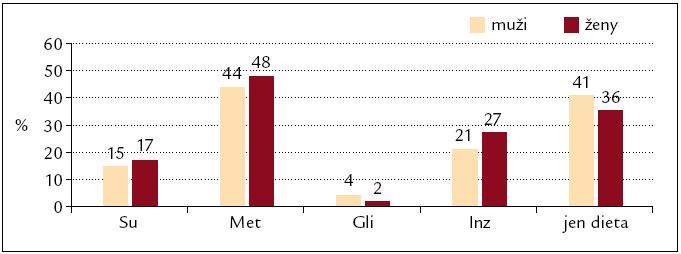 Užívání antidiabetik u mužů a žen s diabetem 2. typu (n = 415). Su – deriváty sulfonylurey, Met – metformin, Gli – glitazony, Inz – inzulin