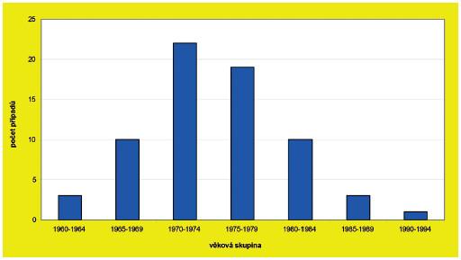 Onemocnění spalničkami u zdravotníků podle věkových skupin Fig 2. Measles outbreak – cases in healthcare workers by age group