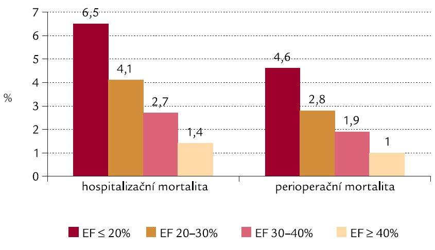 Hospitalizační a perioperační mortalita v % u 55 515 pacientů v jednotlivých skupinách podle EF LK, kteří podstoupili kardiochirurgickou revaskularizaci. Volně podle [11].
