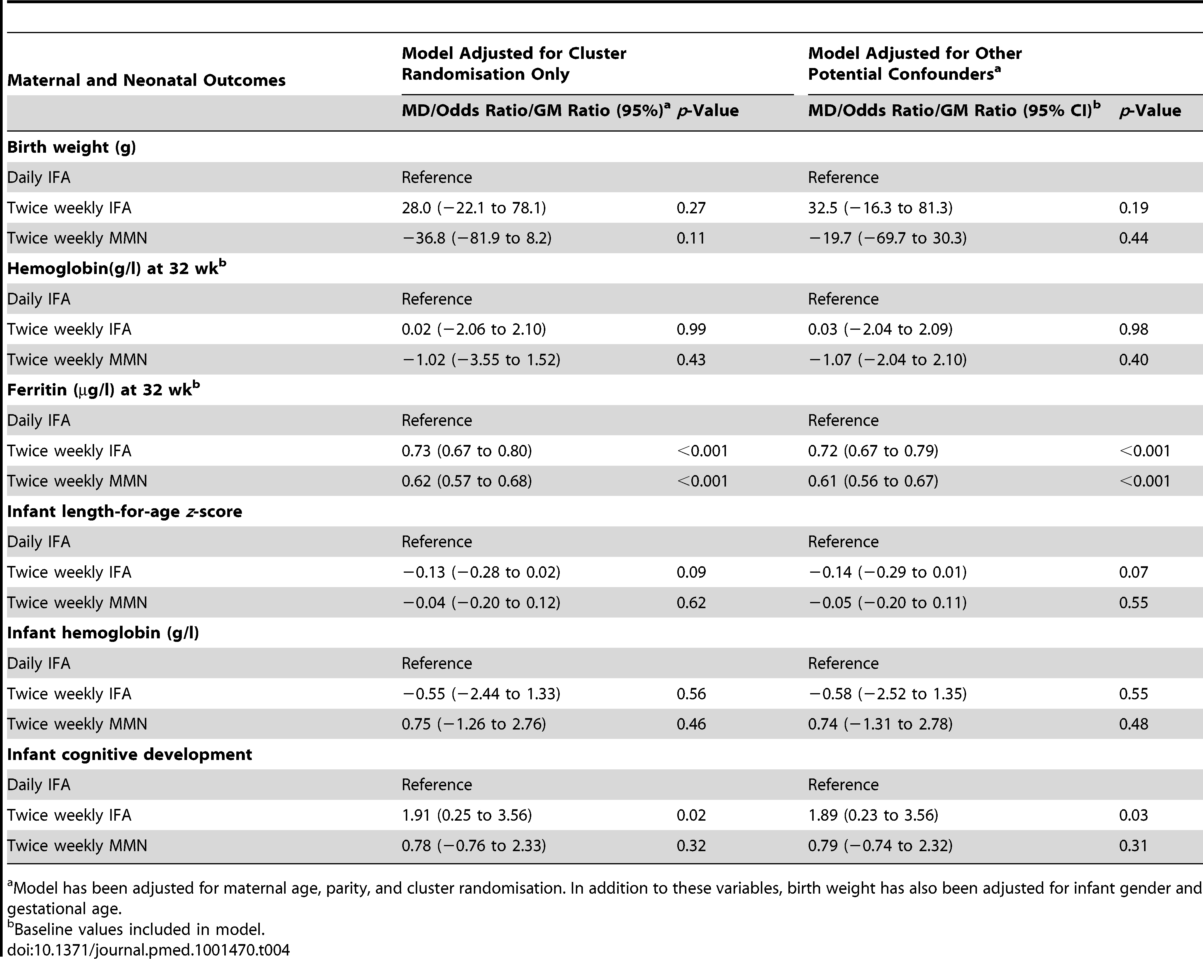 Maternal and neonatal outcomes, with mean difference or odds ratio, for comparison of the intervention groups, with and without adjustment for potential confounders.
